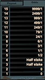 Dr Jekyll's Keno Odds Table