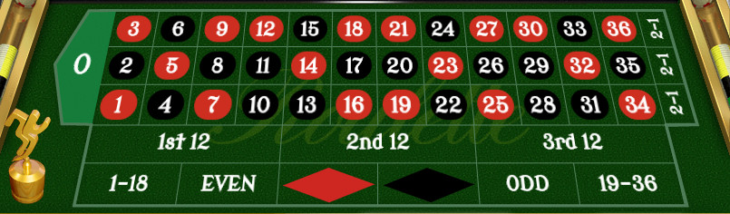 Royal Roulette Table Layout